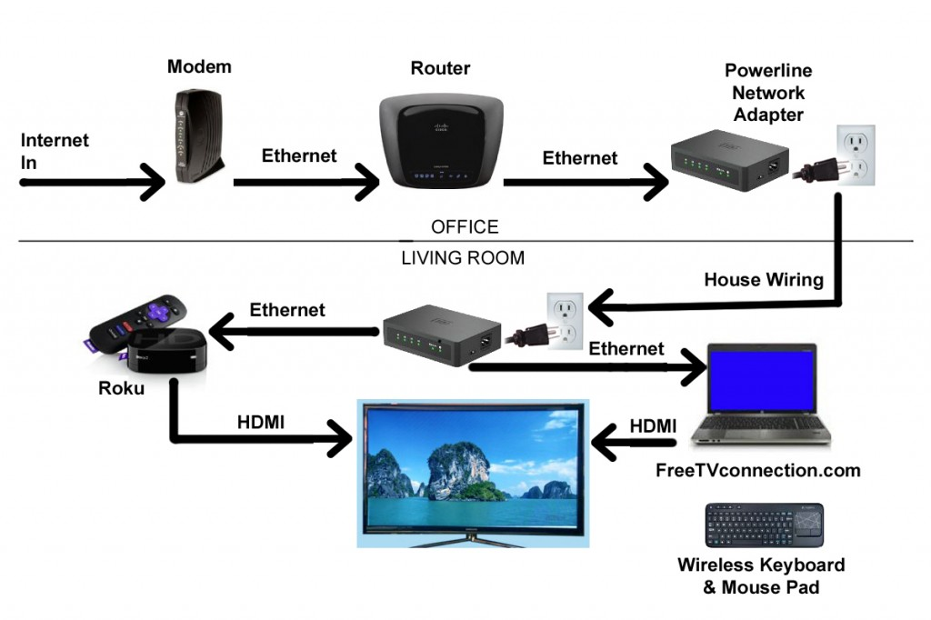 internet tv connection diagram